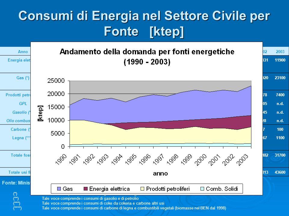 Consumi di Energia nel Settore Civile per Fonte [ktep]
